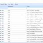 Oversikt over rutiner for borettslag/sameie